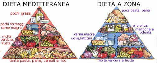 menu dieta zona