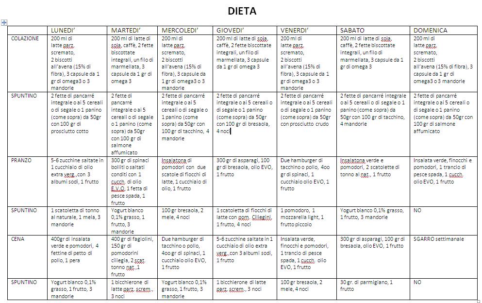 dieta-zona-menu-settimanale