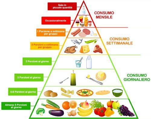 coop-piramide-alimentare