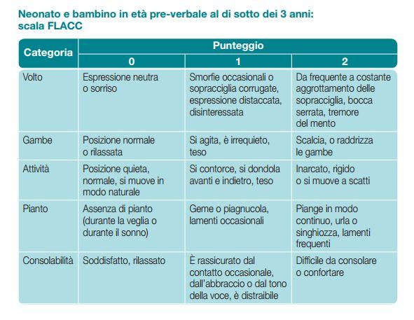 scala-valutazione-dolore-neonati-bambini-piccoli