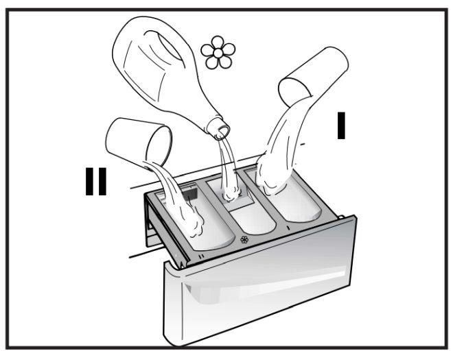 dove-mettere-detersivo-ammorbidente-lavatrice