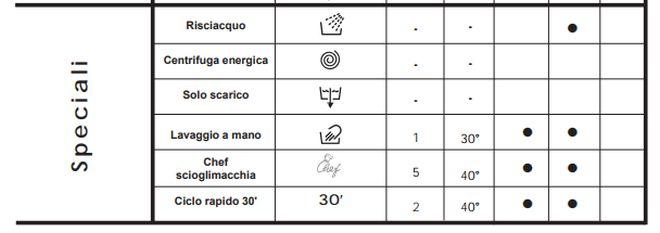 tabella-programmi-lavatrice