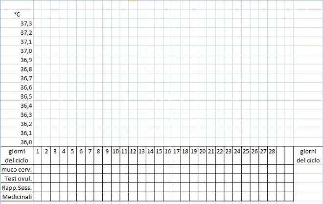 grafico temperatura basale vuoto