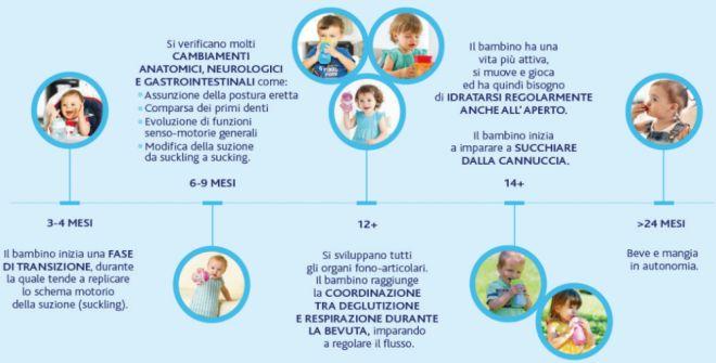 autonomia-bambini-svezzamento-autosvezzamento