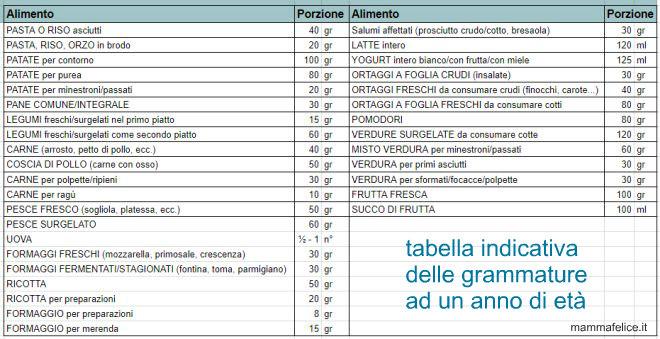 grammature-alimenti-menu-bambini-un-anno