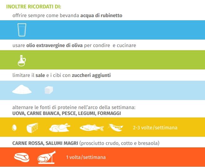 proporzioni-frequenza-nutrienti-fondamentali-bambini-svezzamento-alimentazione